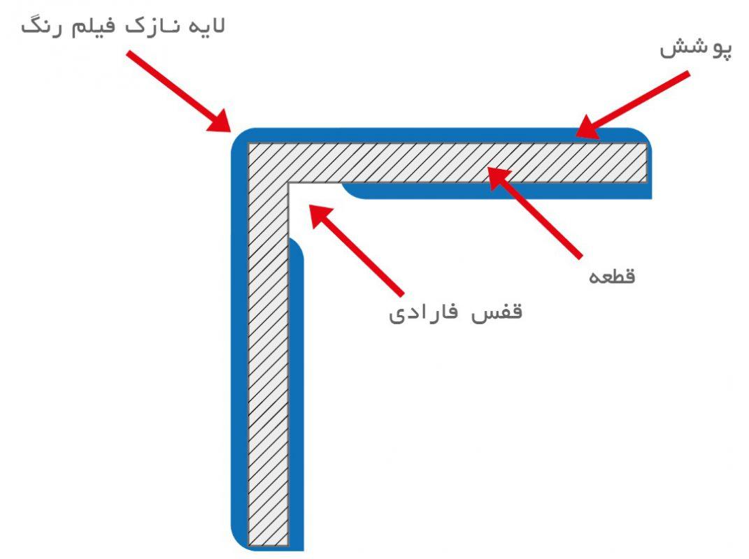 اثر-قفس-فارادی-از-جو-پادر-بپرسید-4
