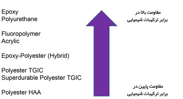 انتخاب-رنگ-پودری-مناسب-انواع-مقاومت-در-برابر-ترکیبات-شیمیایی