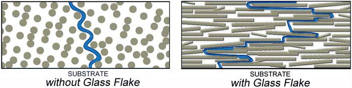 ژلکوت-ایزو-گلس-فلیک-مقاوم-به-سایش-خوردگی-