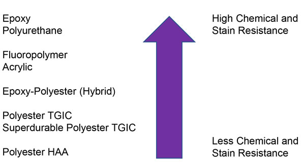 choosing-right-powder-chemical-stain-resistance-powder-coating