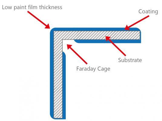 ask-joe-powder-4-faradey-cage-effect